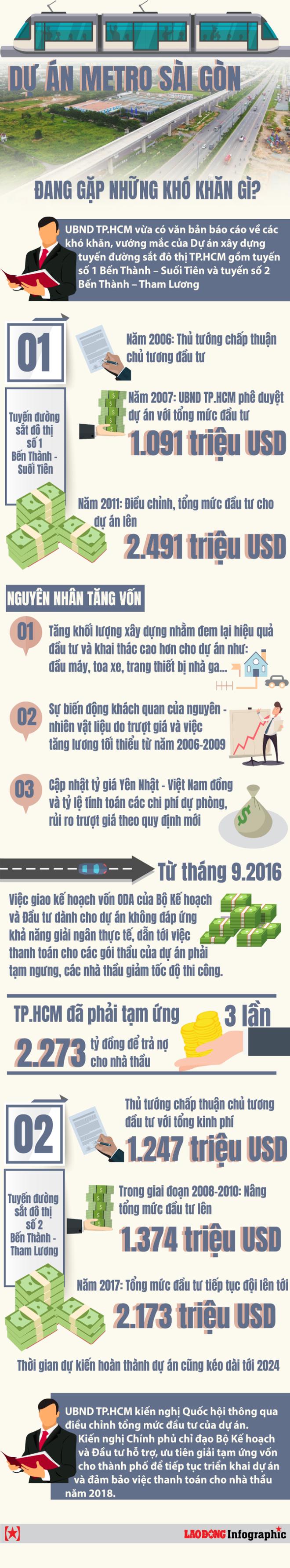 [Infographic] Dự án metro Sài Gòn đang gặp những khó khăn gì? - Ảnh 1.