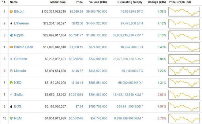 Lội ngược dòng, Bitcoin bất ngờ tăng giá mạnh trở lại - Ảnh 1.