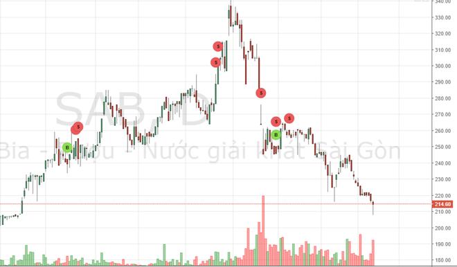 """""""Bi kịch"""" cổ phiếu SAB: Từ đỉnh cao đến vực sâu - Ảnh 1."""