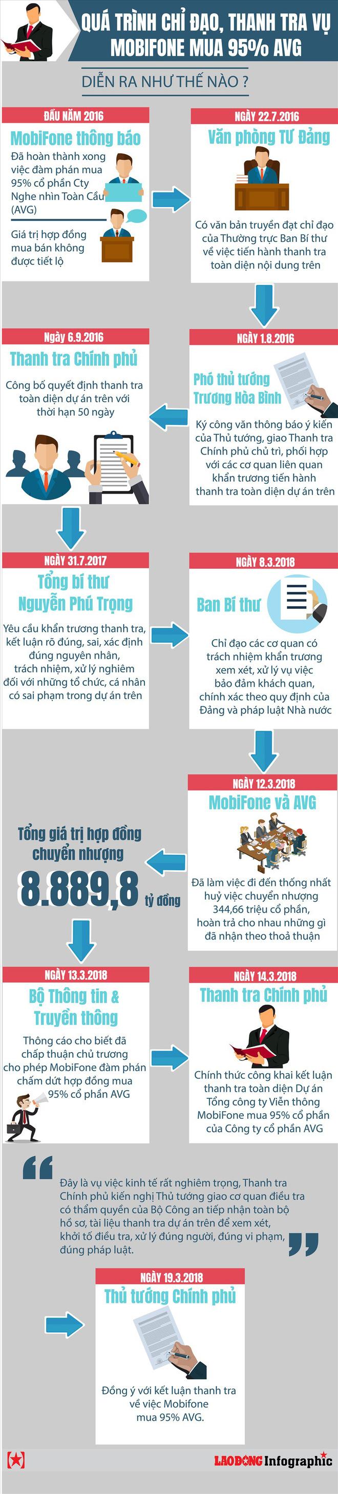 Infographic: Quá trình chỉ đạo, thanh tra vụ MobiFone mua 95% AVG diễn ra như thế nào? - Ảnh 1.