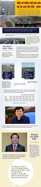 [Infographic] Một số điểm nổi bật của dự án cao tốc Bắc - Nam - Ảnh 1.