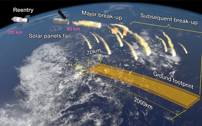 Trạm Thiên Cung 1 sắp rơi: ESA cho biết có thể có nhiều quả cầu lửa rơi xuống khu đông dân cư! - Ảnh 1.