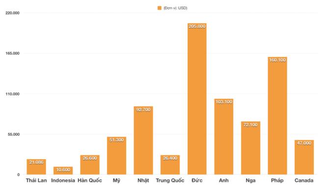 Hưởng thuế 0%, ô tô Thái nhập khẩu vào Việt Nam chỉ 474 triệu, Indonesia chỉ 238 triệu đồng - Ảnh 3.