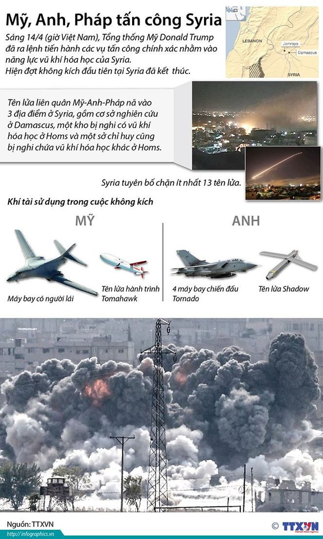 Mỹ, Anh, Pháp không kích: Kiểm chứng sức mạnh liên minh Nga - Syria - Ảnh 4.