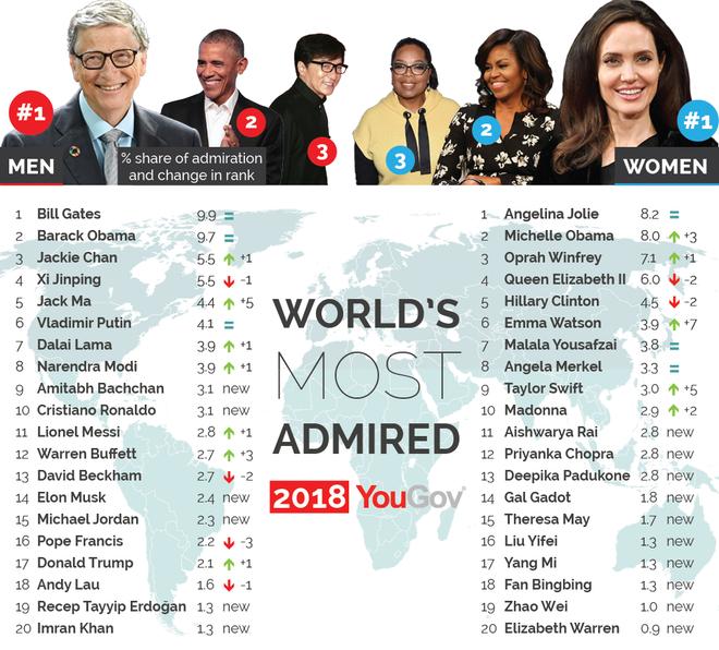 Bảng xếp hạng những người được ngưỡng mộ nhất thế giới.