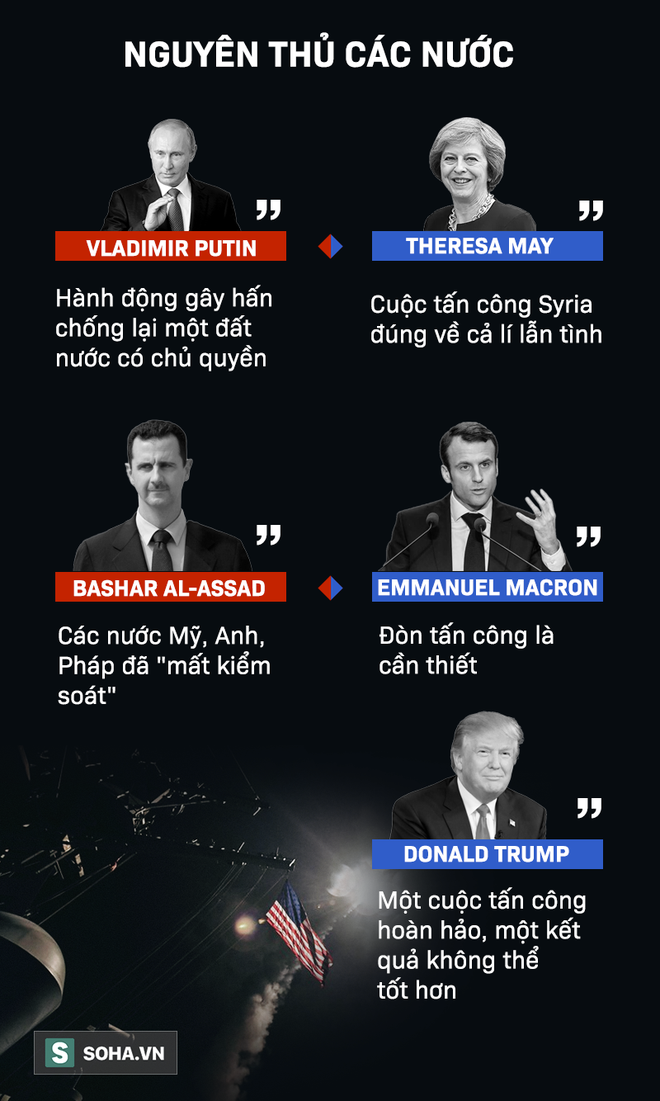 [Infographic] Vụ tấn công Syria: Những phát ngôn đối lập hoàn toàn từ hai bên chiến tuyến - Ảnh 3.
