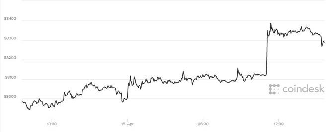 Giá Bitcoin hôm nay 16/4 tiếp tục leo thang cùng chiến sự Syria - Ảnh 1.