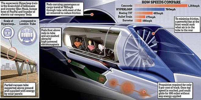Tỷ phú Mỹ xây dựng tuyến đường siêu tốc độ hyperloop đầu tiên ở châu Âu - Ảnh 10.