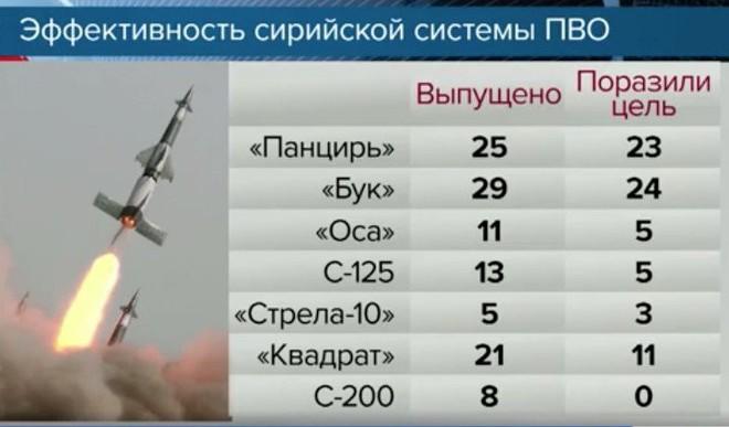 Bộ Quốc phòng Nga: Hiệu quả của PK Syria đánh tên lửa Mỹ - Pantsir-S1 số 1, Buk-M2 số 2 - Ảnh 3.