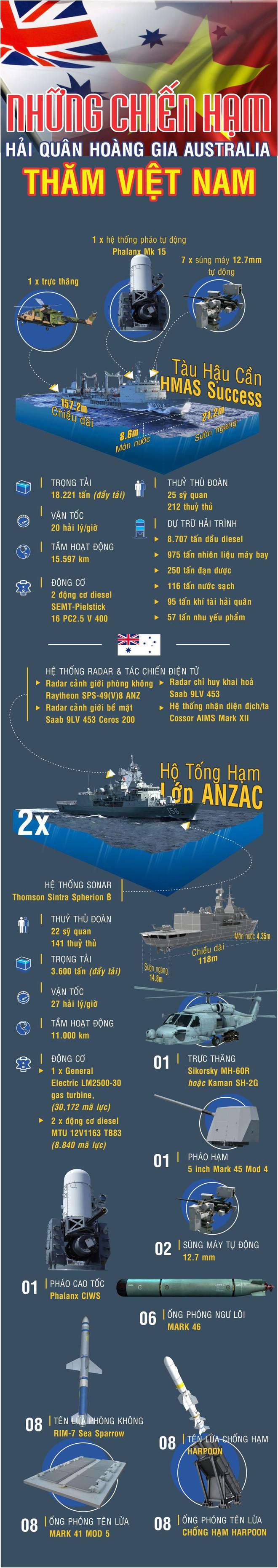 Những chiến hạm hiện đại của Hải quân Australia đang thăm Việt Nam có gì đặc biệt? - Ảnh 1.