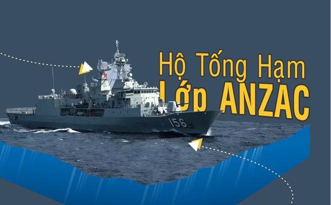 Những chiến hạm hiện đại của Hải quân Australia đang thăm Việt Nam có gì đặc biệt?