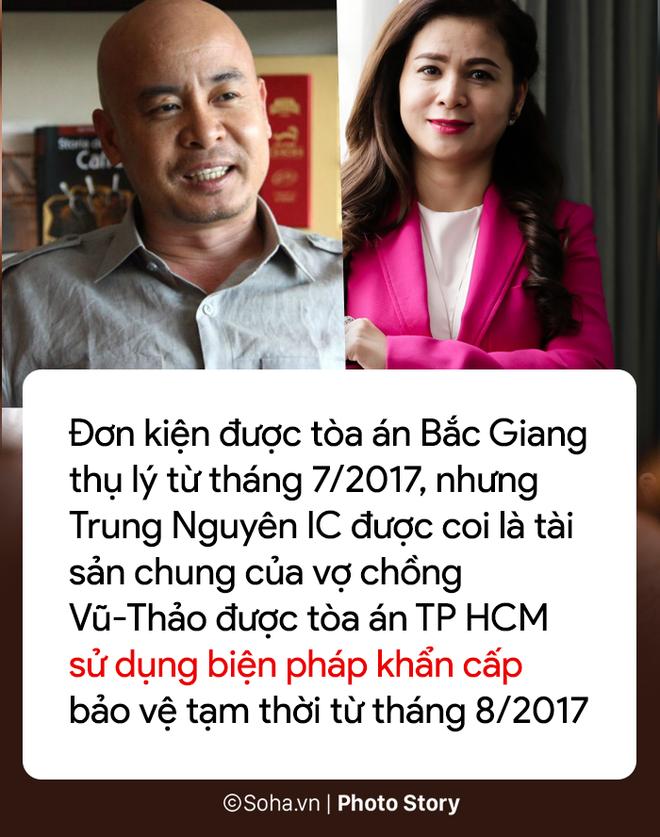[PHOTO STORY] 8 điểm mấu chốt trong vụ kiện 1.709 tỷ của Trung Nguyên với bà Lê Hoàng Diệp Thảo - Ảnh 6.