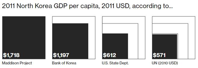 Nền kinh tế Triều Tiên lớn cỡ nào? - Ảnh 2.
