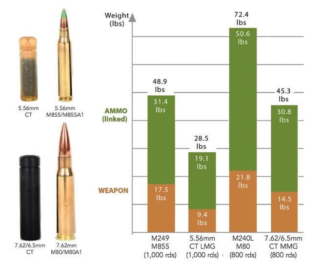 Súng máy thế hệ mới của Mỹ: Sức công phá tương đương đạn pháo xe tăng - Ảnh 2.