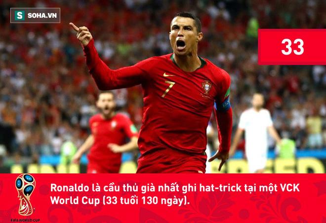 Phá kỷ lục đối với Ronaldo mà nói giờ chẳng khác nào 'chuyện thường ngày ở huyện', kể cả là tại Champions League hay World Cup. 2