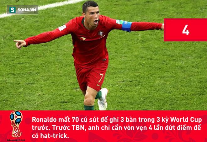 Phá kỷ lục đối với Ronaldo mà nói giờ chẳng khác nào 'chuyện thường ngày ở huyện', kể cả là tại Champions League hay World Cup. 4