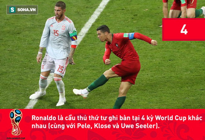 Phá kỷ lục đối với Ronaldo mà nói giờ chẳng khác nào 'chuyện thường ngày ở huyện', kể cả là tại Champions League hay World Cup. 5