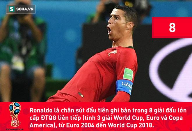 Phá kỷ lục đối với Ronaldo mà nói giờ chẳng khác nào 'chuyện thường ngày ở huyện', kể cả là tại Champions League hay World Cup. 6