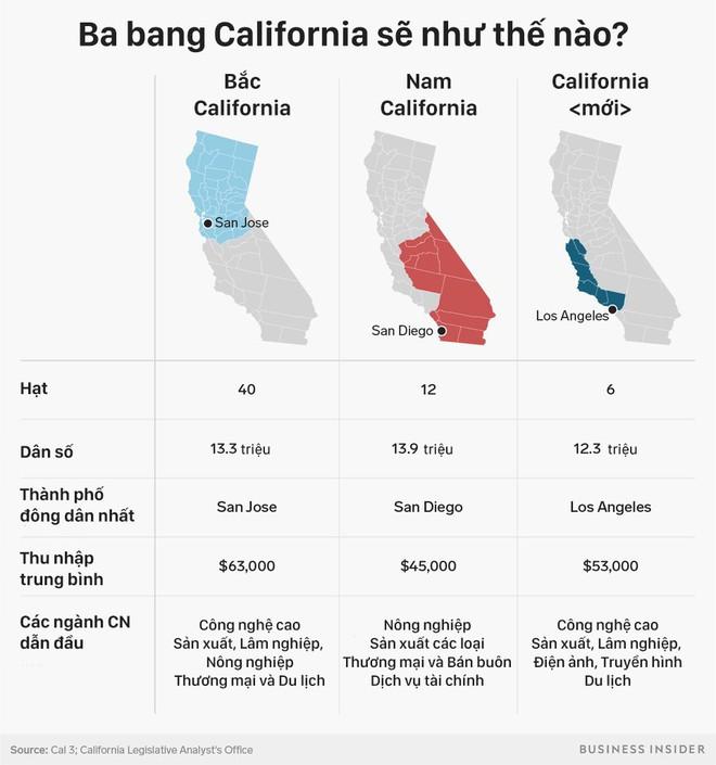 California sẽ ra sao nếu bị tách thành 3 bang? - Ảnh 5.
