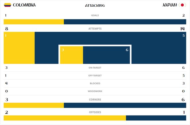 Những con số khó tin sau cuộc chiến giữa Colombia vs Nhật Bản - Ảnh 1.