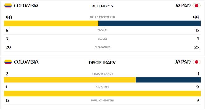 Những con số khó tin sau cuộc chiến giữa Colombia vs Nhật Bản - Ảnh 3.