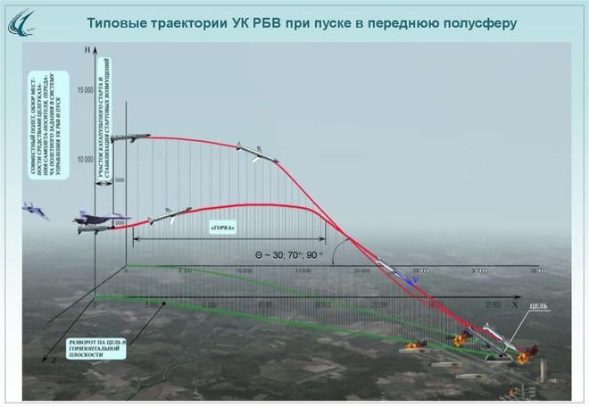 Nga trình làng tên lửa tấn công chính xác hoàn toàn mới: Su-34, MiG-35 thêm kiếm sắc? - Ảnh 3.