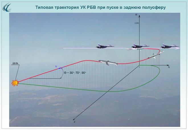 Nga trình làng tên lửa tấn công chính xác hoàn toàn mới: Su-34, MiG-35 thêm kiếm sắc? - Ảnh 11.