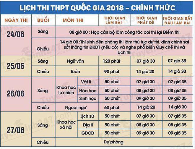 Thí sinh của gần 40.000 phòng thi bước vào làm bài môn Ngữ văn THPT Quốc gia 2018 - Ảnh 6.