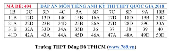 Gợi ý đáp án tất cả các mã đề thi môn Ngoại ngữ kỳ thi THPT Quốc gia 2018 - Ảnh 7.