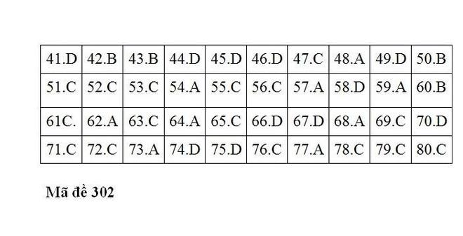 [CẬP NHẬT] Gợi ý đáp án các mã đề thi môn Địa lý trong kỳ thi THPT Quốc gia 2018 - Ảnh 2.