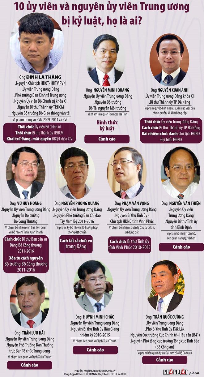 10 ủy viên và nguyên ủy viên Trung ương bị kỷ luật, họ là ai? - Ảnh 1.