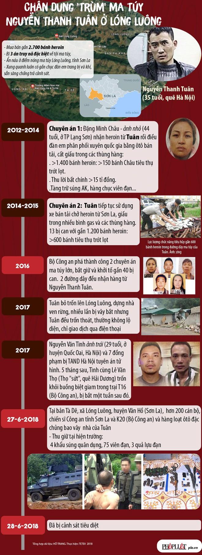 Chân dung trùm ma túy Nguyễn Thanh Tuân ở Lóng Luông - Ảnh 1.