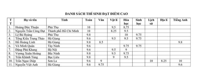 Danh sách các thí sinh có điểm cao nhất trong kỳ thi THPT Quốc gia 2018 - Ảnh 3.