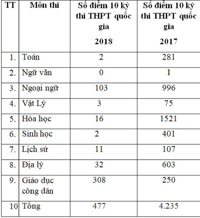 Điểm 10 kỳ thi THPT quốc gia giảm kỉ lục: 477 điểm năm 2018, so với 4.235 điểm năm 2017 - Ảnh 1.
