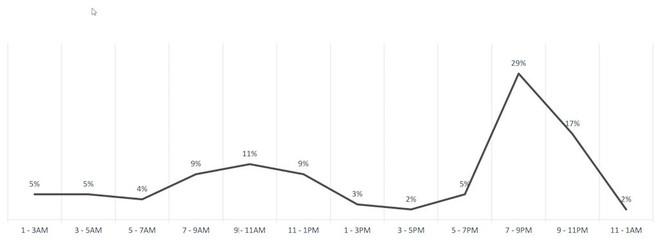 Hơn 70% người Việt sở hữu smartphone chỉ để sử dụng các tính năng cơ bản - Ảnh 2.
