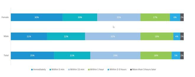 Hơn 70% người Việt sở hữu smartphone chỉ để sử dụng các tính năng cơ bản - Ảnh 4.