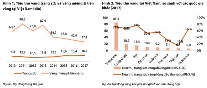 Việt Nam đứng thứ 14 thế giới về tiêu thụ vàng - Ảnh 1.