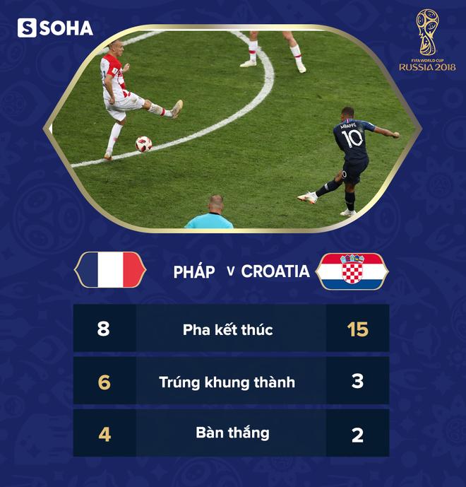 Góc nhìn đại chiến: Quả penalty nghiệt ngã hủy diệt Croatia, hủy diệt chiến thắng của Pháp - Ảnh 9.