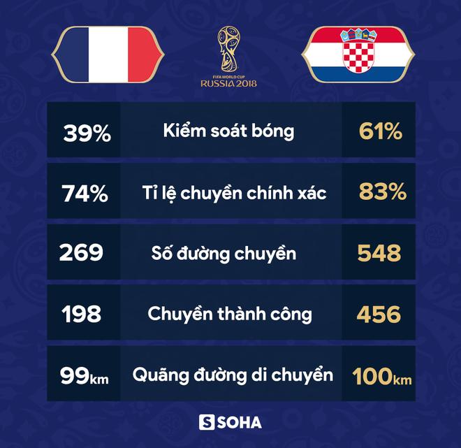 Góc nhìn đại chiến: Quả penalty nghiệt ngã hủy diệt Croatia, hủy diệt chiến thắng của Pháp - Ảnh 10.