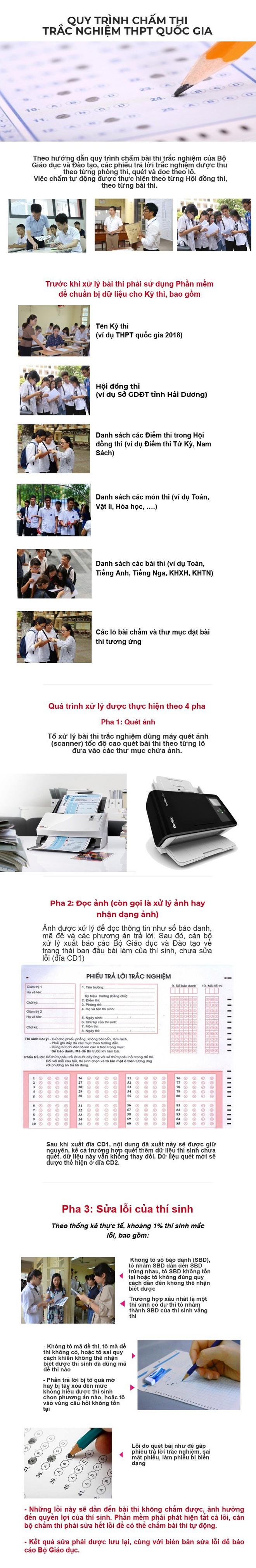 Inforgraphic: Từ điểm cao bất thường ở Hà Giang, soi quy trình chấm thi trắc nghiệm THPT Quốc gia - Ảnh 1.
