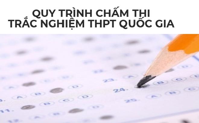 """Inforgraphic: Từ điểm cao bất thường ở Hà Giang, """"soi"""" quy trình chấm thi trắc nghiệm THPT Quốc gia"""