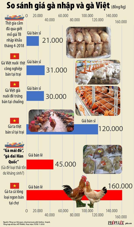 Giá gà không đầu, không chân nhập khẩu khác gà Việt ra sao? - Ảnh 1.