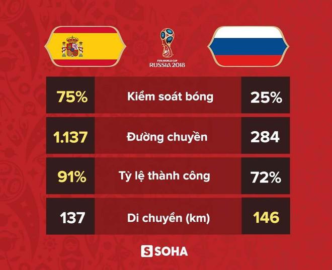 Thống kê kinh hoàng của David de Gea: Man United dở, hay Tây Ban Nha quá hay? - Ảnh 4.