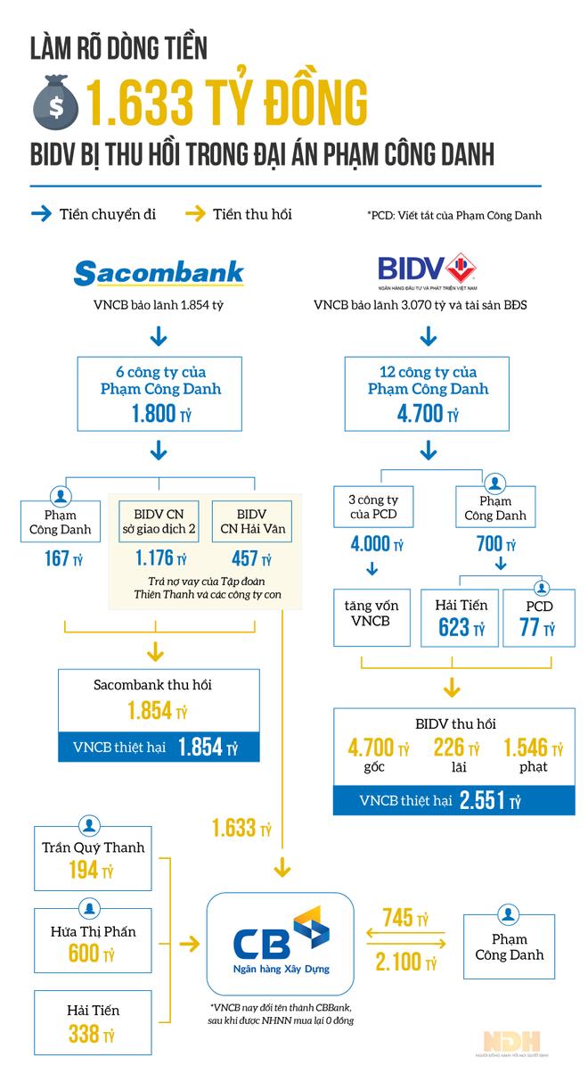 [Infographic] Vì đâu BIDV bị thu hồi 1.633 tỷ đồng trong đại án VNCB? - Ảnh 1.