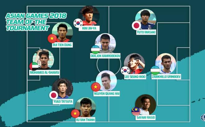 U23 Việt Nam vượt trội trong đội hình xuất sắc nhất Asiad 2018 1