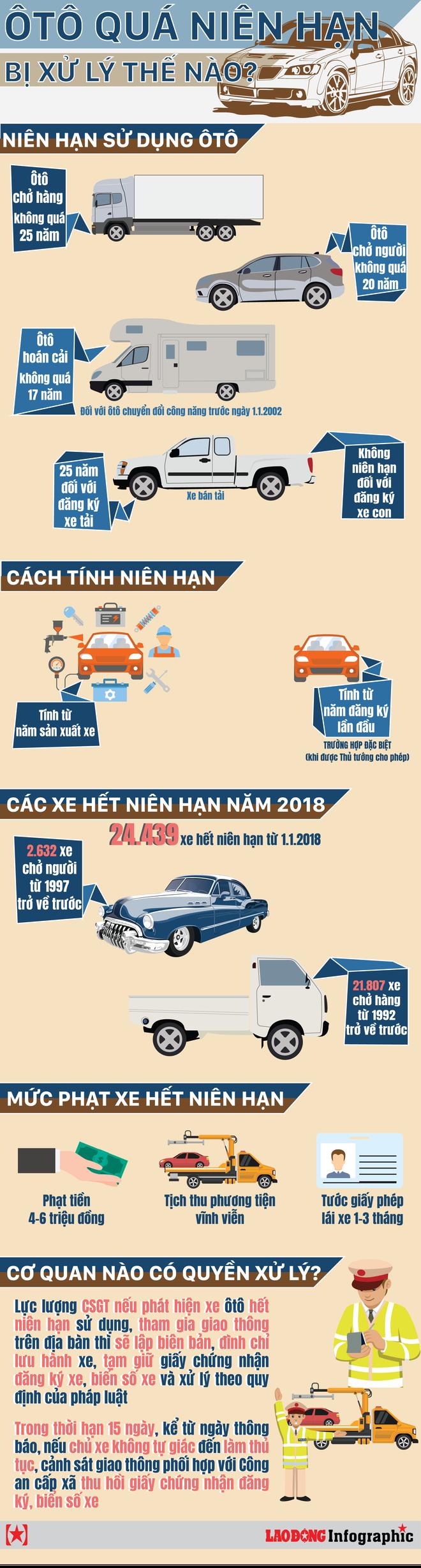 Infographic: Việt Nam có bao nhiêu xe ôtô hết niên hạn sử dụng? - Ảnh 1.