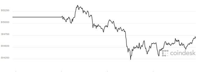 Giá Bitcoin hôm nay 5/1: Tăng chóng mặt, giảm cực sốc - Ảnh 1.
