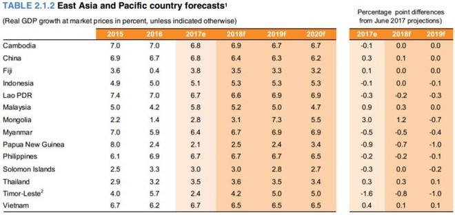 GDP Việt Nam tăng nhanh gấp đôi trung bình thế giới  - Ảnh 1.