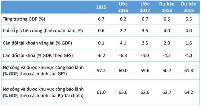 GDP Việt Nam tăng nhanh gấp đôi trung bình thế giới  - Ảnh 2.