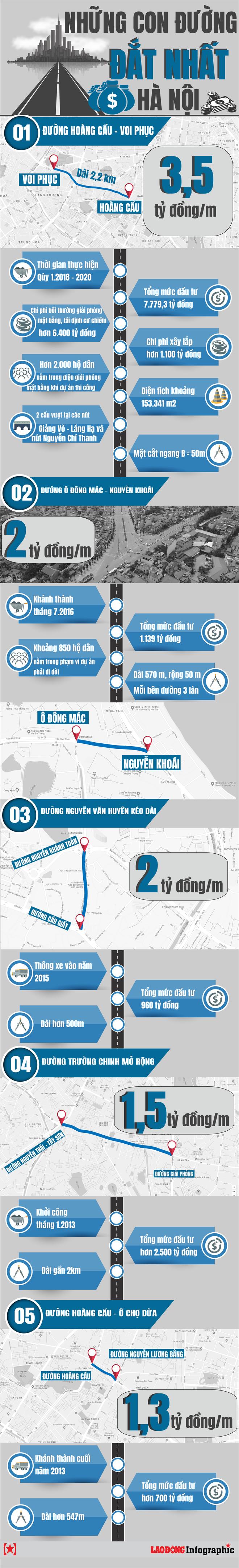 Infographic: Điểm danh những tuyến đường đắt nhất Thủ đô - Ảnh 1.